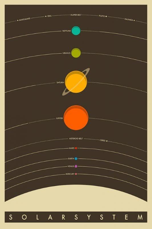 poster sistema solar para padres hipsterss
